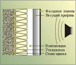 звукоизоляция стен Искитим